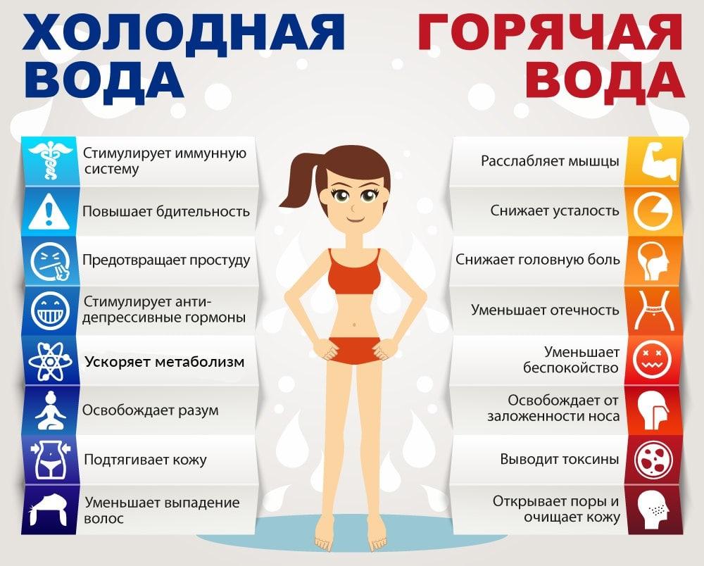 Влияние холодной и горячей воды на организм человека