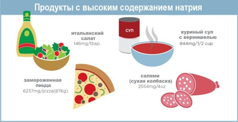 Микроэлемент натрий в пищевых продуктах