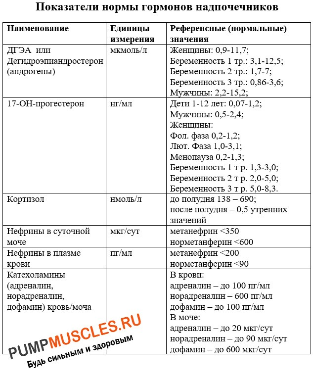 Референтные значения гормонов надпочечников