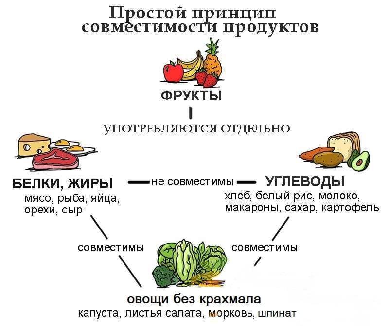 Принцип совместимости продуктов питания
