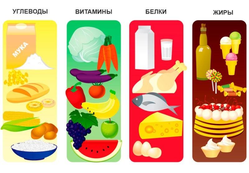 Мука, морковь, кукуруза, курица, рыба, торт, мороженное