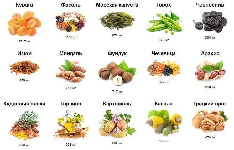 Содержания калия в 100 грамм продукта