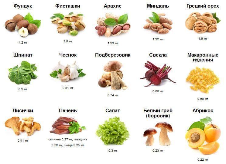 Марганец в продуктах питания на 100 грамм