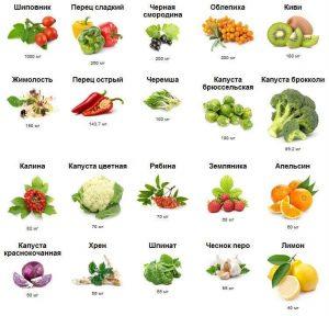 Витамин С (аскорбиновая кислота) в продуктах питания