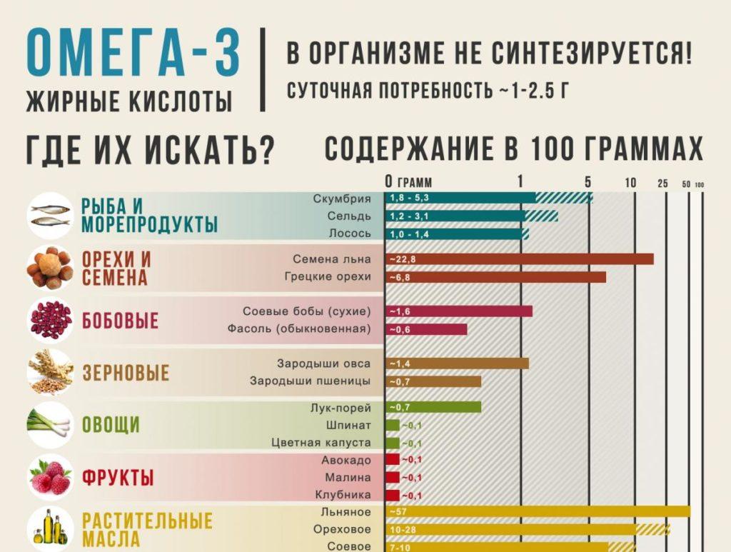 Таблица содержания омега 3 жирных кислот